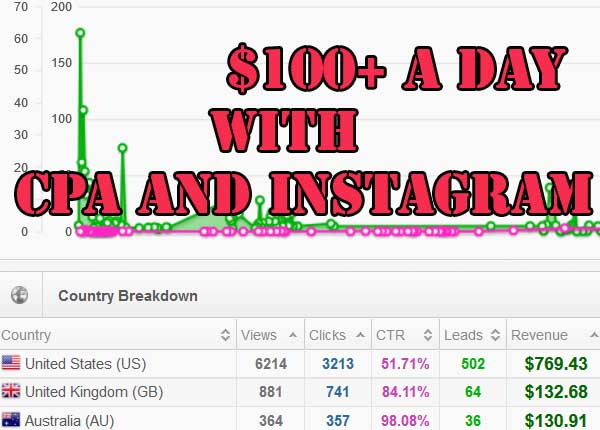 making money with cpa and instagram